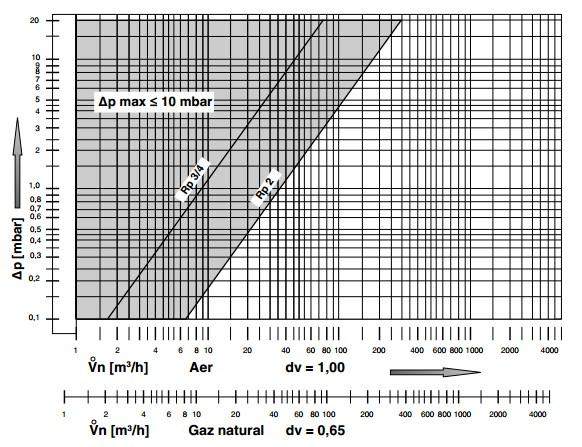 diagrama prefiltru