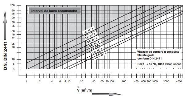 diagrama MVD X - 2
