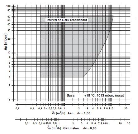Diagrama GB-GD-ND 055 D01