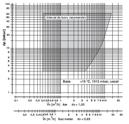 Diagrama GB-GD-ND 057 D01