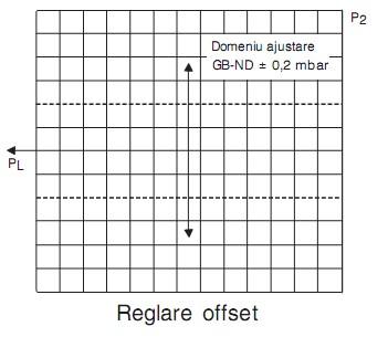 Offset GB-ND 055-057 D01