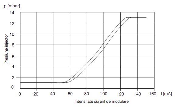 Modulare GB-M-P 055-057 D01