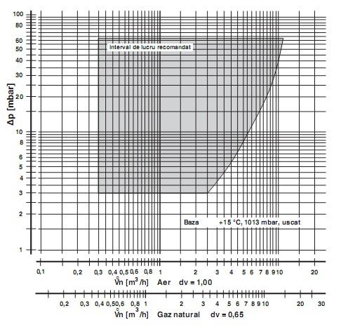 Diagrama GB-WND 055 D01