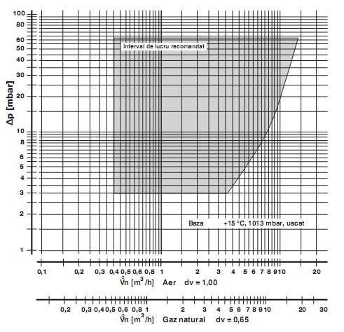 Diagrama GB-WND 057 D01