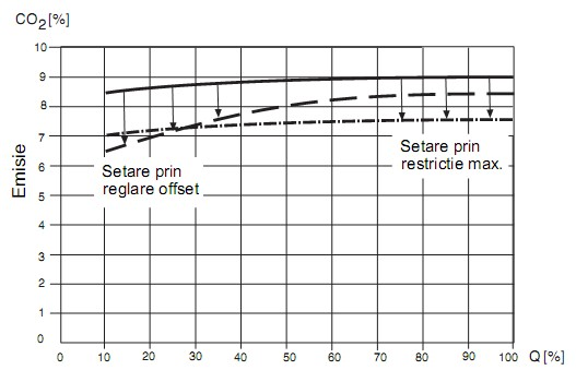 Setare caracteristica CO2 GB-WND D01