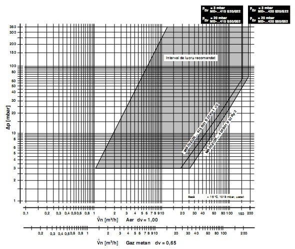 diagrama MB-DLE 415-420 B01