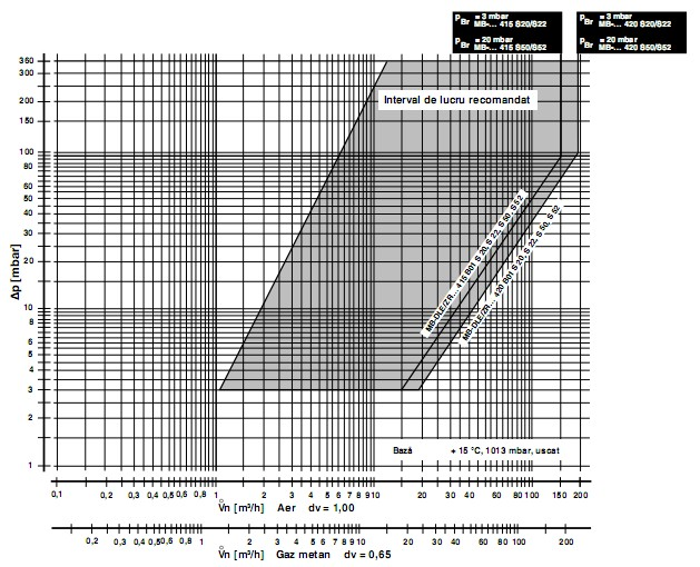 diagrama MB-ZRDLE 415-420 B01