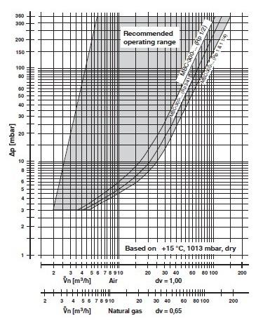 diagrama MBC-300