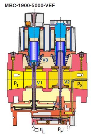 sectiune MBC-1900-5000-VEF