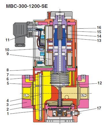 sectiune MBC-300-1200-SE - 1