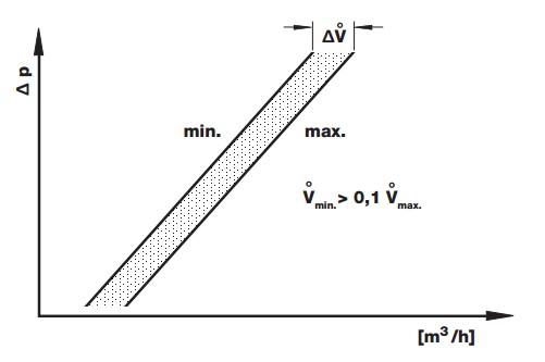Diagram Main flow DMV-D /12