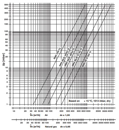 Flow diagram DMV /12