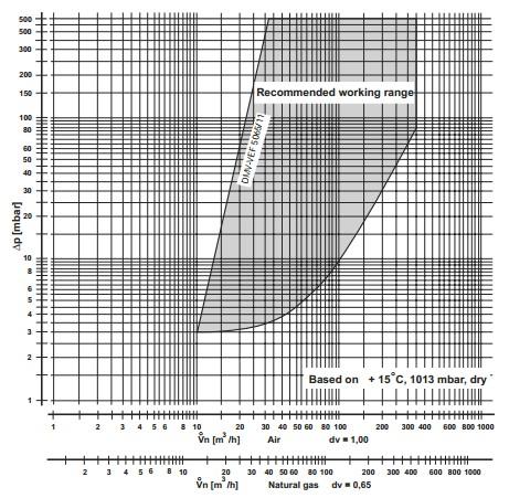 Flow diagram DMV-VEF 5065/11