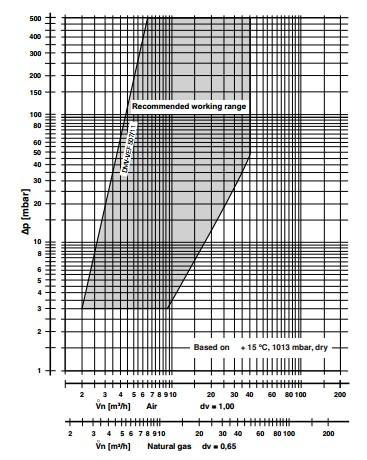 Flow diagram DMV-VEF 507