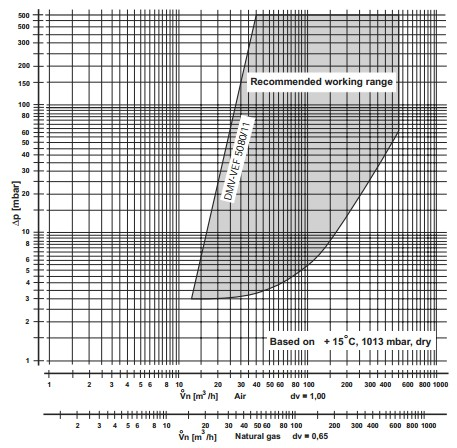 Flow diagram DMV-VEF 5080/11