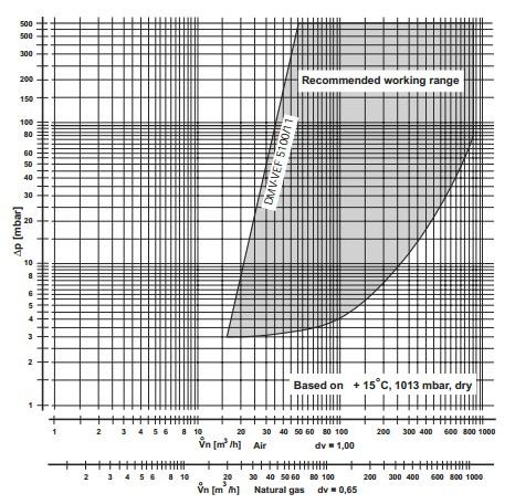 Flow diagram DMV-VEF 5100/11