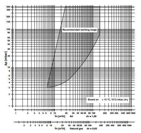 Flow diagram DMV-VEF 512