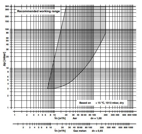 Flow diagram DMV-VEF 520