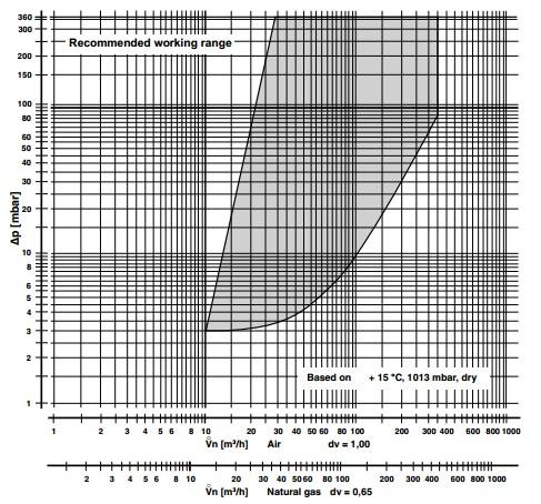 Flow diagram DMV-VEF 525