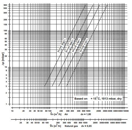 Flow diagram DMV-VEF DN