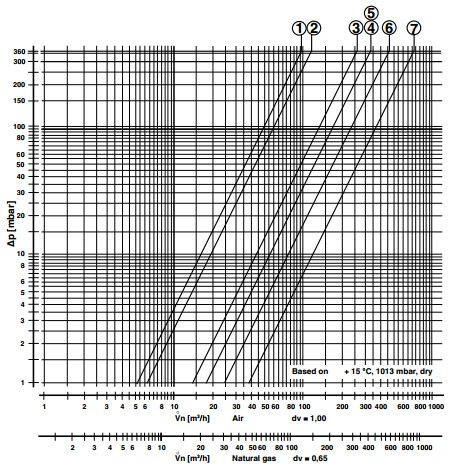 Flow diagram DMV-VEF p