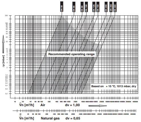Flow diagram HF Bloc