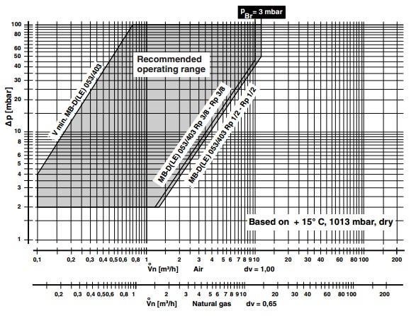 Flow diagram MB-DLE 403 B01