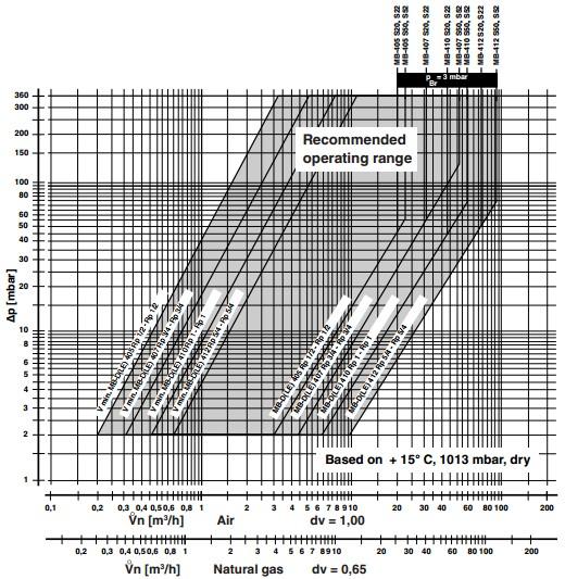 Flow diagram MB-DLE 405-407-410-412 B01