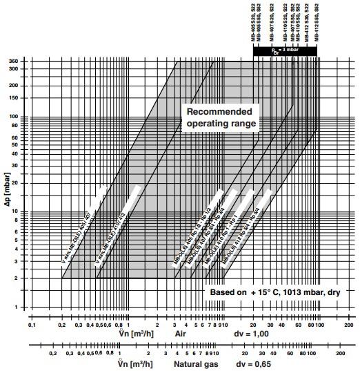Flow diagram MB-DLE 405-407-410-412 B07