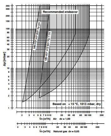 Flow diagram MB-VEF 407-412