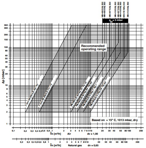 Flow diagram MB-ZRDLE 405-407-410-412 B07