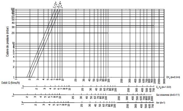 Diagrama GF Geca-debit redus