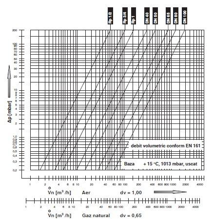 diagrama MVD SGN SGV - 1