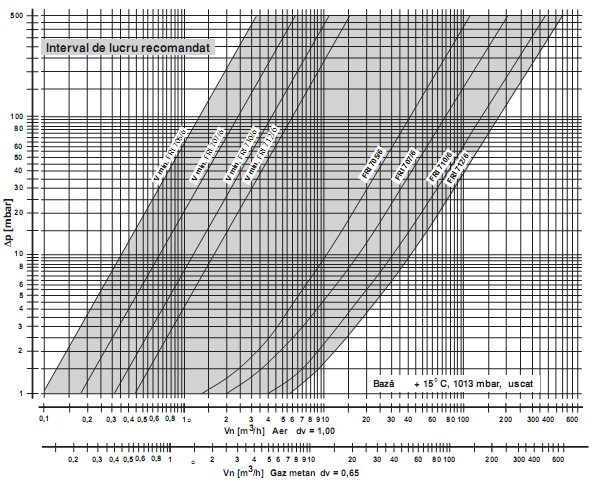 diagrama FRI