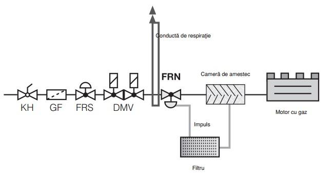 Aplicatie regulator de presiune zero FRN