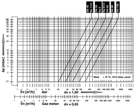 Diagrama de debite FRN