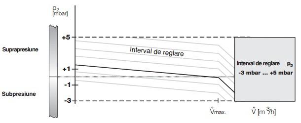 Diagrama regulator de presiune zero FRN