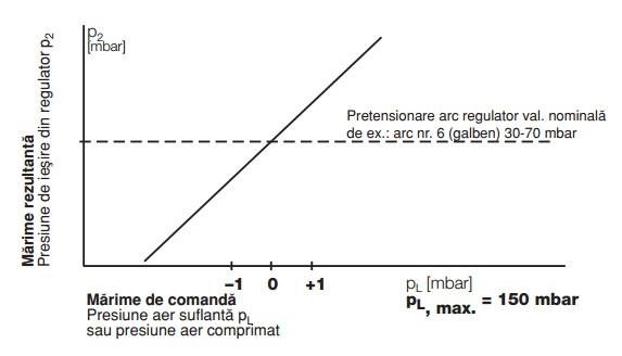 Diagrama regulator pneumatic