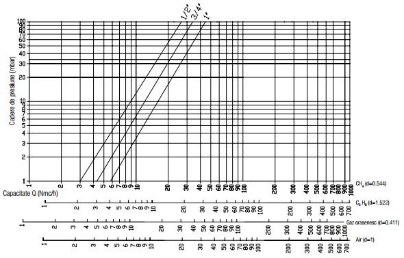 Diagrama RG 1 bar-1