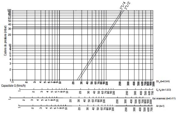 Diagrama RG 1 bar-2