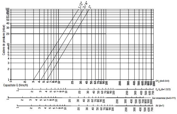 Diagrama RG 1 bar filtru-1