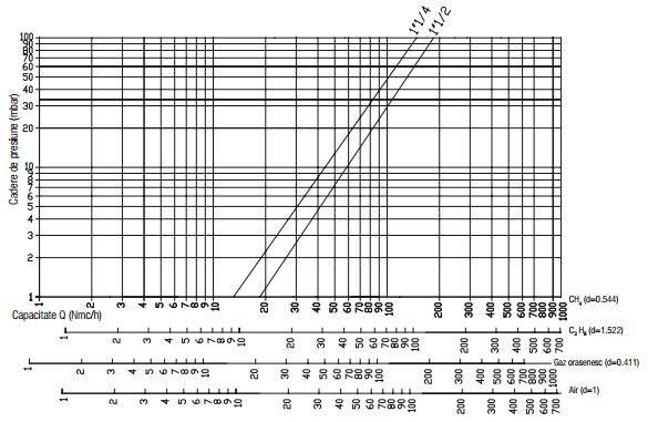 Diagrama RG 1 bar filtru-2