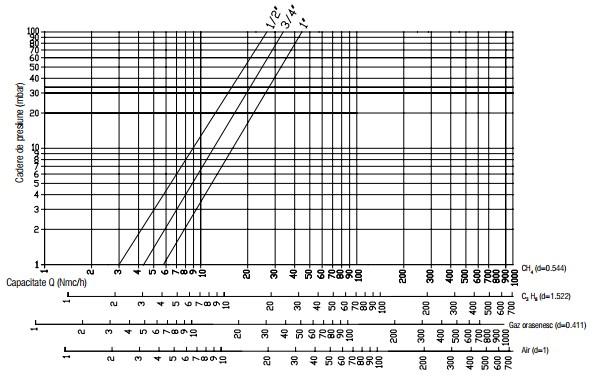 Diagrama RG 2 bar-1