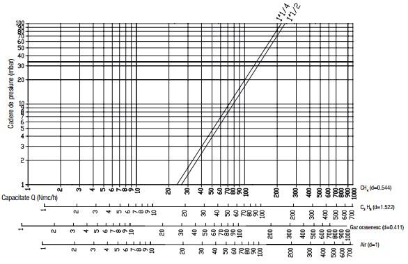 Diagrama RG 2 bar-2