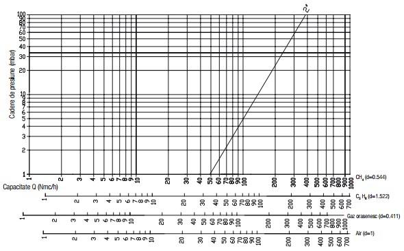 Diagrama RG 2 bar-3