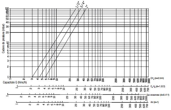 Diagrama RG 2 bar filtru-1