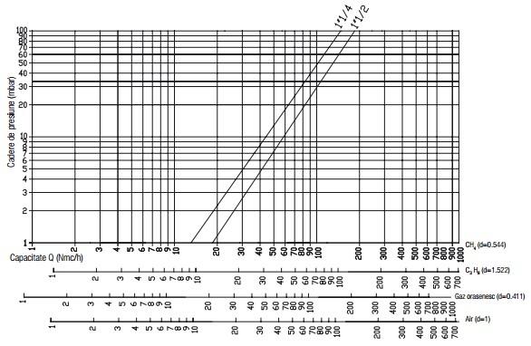 Diagrama RG 2 bar filtru-2