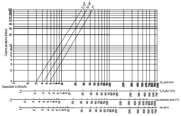 Diagrama RG - 500 mbar-1