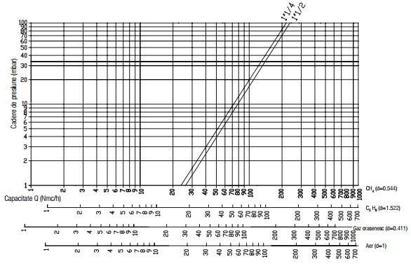 Diagrama RG - 500 mbar-2
