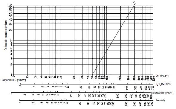 Diagrama RG - 500 mbar-3